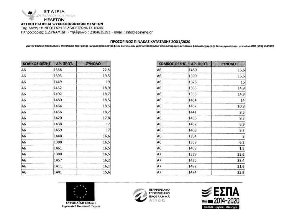 Προσωρινός Πίνακας Κατάταξης ΣΟΧ1/2020 3